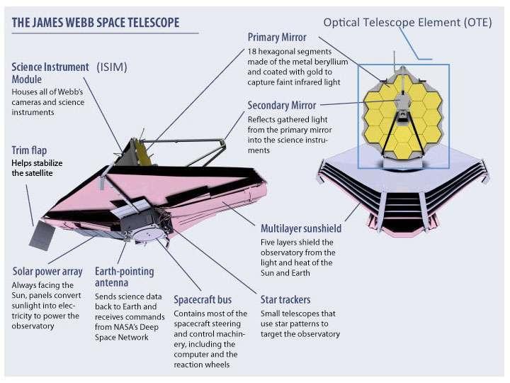 Les différentes instruments du James Webb Space Telescope. © Nasa, ESA