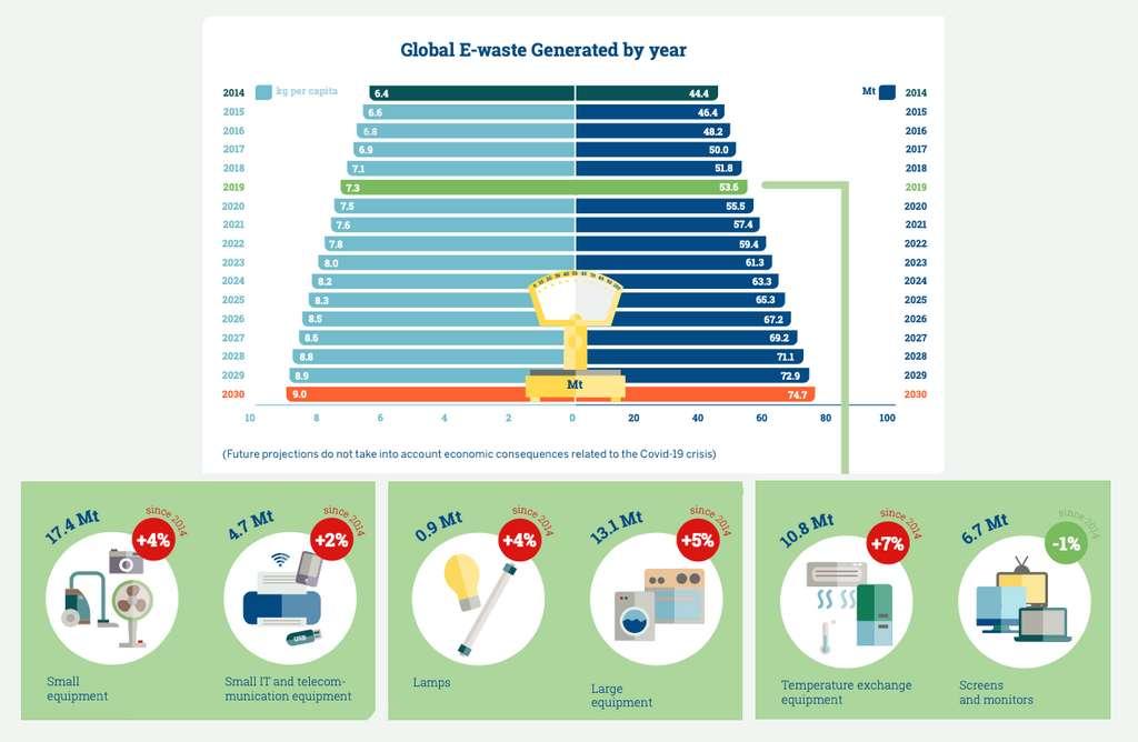 Chaque année, 2,5 millions de tonnes supplémentaires de vieux appareils électriques et électroniques viennent grossir la montagne de déchets. © UNU/Unitar Scycle Nienke Haccoû/adaptation C.D
