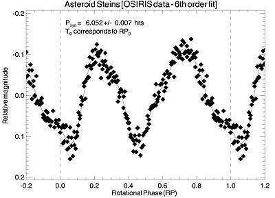 Courbe de lumière en liaison avec la surface de l'astéroïde Steins (Crédits : Stefano Mottola (DLR), OSIRIS team).