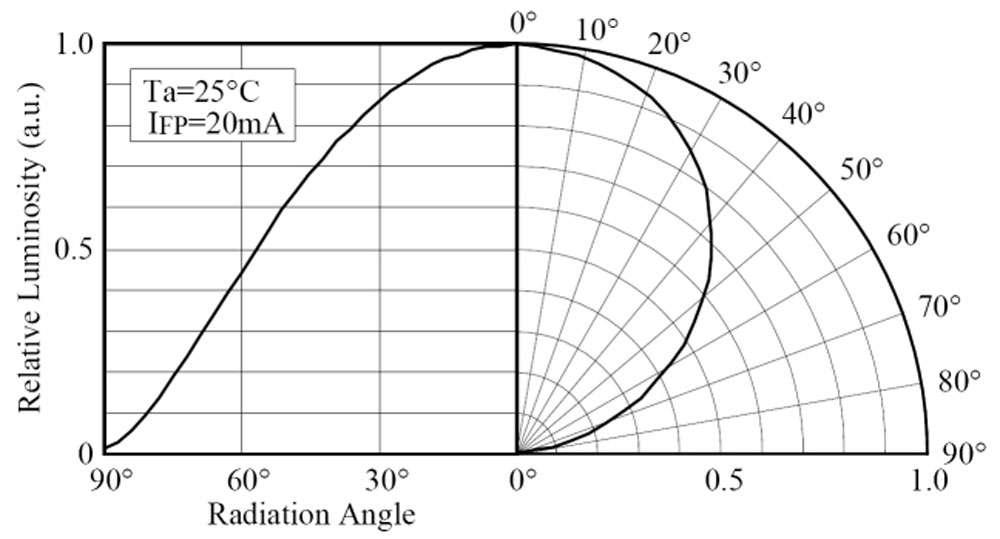 Diagramme d'émission lumineuse d'une Led. Cette figure permet de se faire une idée de la forme du faisceau lumineux émis par la diode. © Nichia