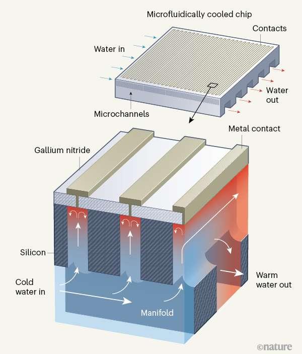 L'eau froide passe à travers un collecteur qui alimente l'eau dans des microcanaux en silicium. © Nature