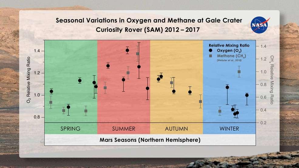 Sur ce graphique, il apparaît que les concentrations en oxygène et en méthane varient de manière similaire au fil des saisons martiennes. © Melissa Trainer et Dan Gallagher, Nasa Goddard