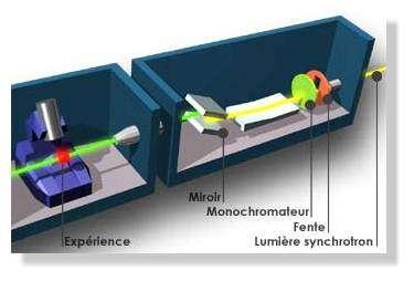 """Le faisceau de rayonnement est """"préparé"""" dans la cabine optique, avant de frapper l'échantillon"""