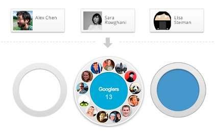 Les cercles permettent de cloisonner ses relations personnelles entre les amis, la famille ou les contacts professionnels. © Google