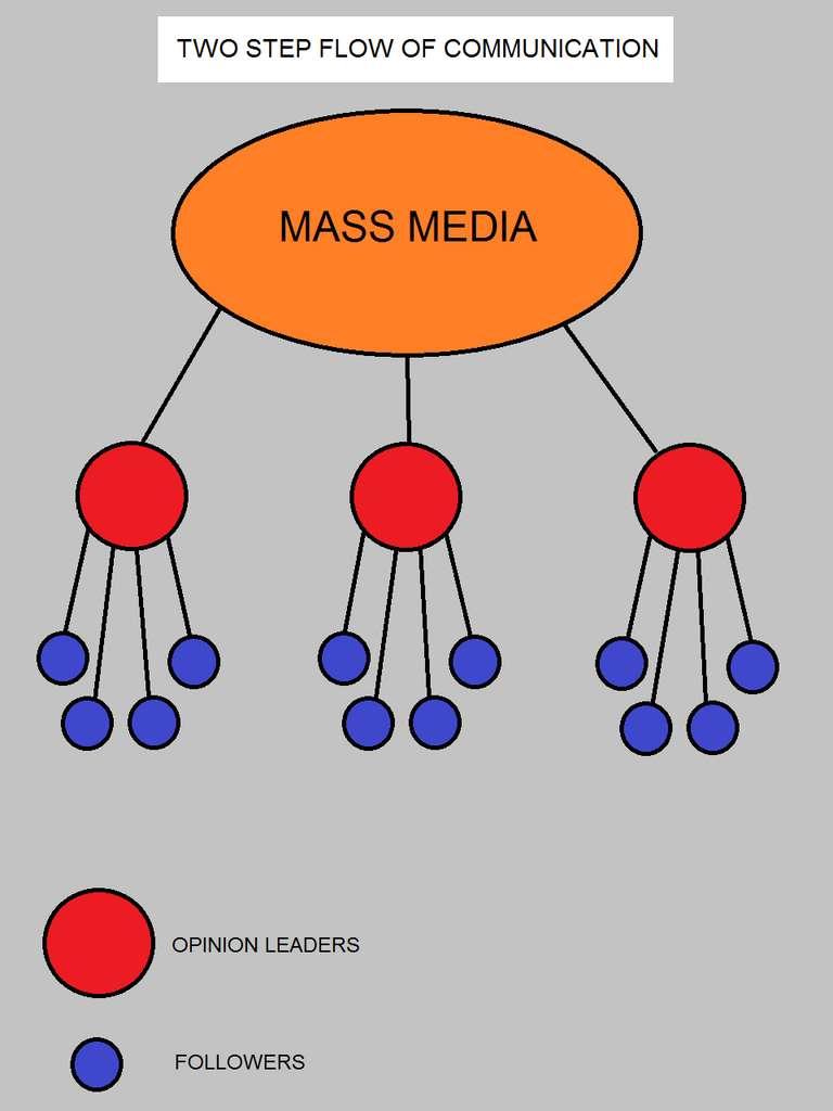Comment une information se propage selon la théorie de la communication à deux étages. © Nisimlevi, Wikimedia Commons, CC by-sa 3.0