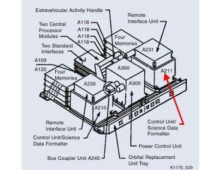 Schéma du CU/SDF. Crédit Nasa