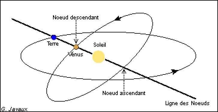 Conditions requises pour assister à un transit de Vénus devant le Soleil. © G. Javaux