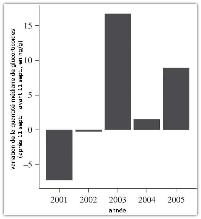 Variation de la quantité de métabolites de glucocorticoïde dans les fèces de baleines après et avant le 11 septembre des années 2001 à 2005. Une variation négative (2001) montre une quantité plus importante avant le 11 septembre et donc une diminution sur la période août-septembre. © Rolland et al. 2012, Proc. Roy. Soc. B - adaptation Futura-Sciences