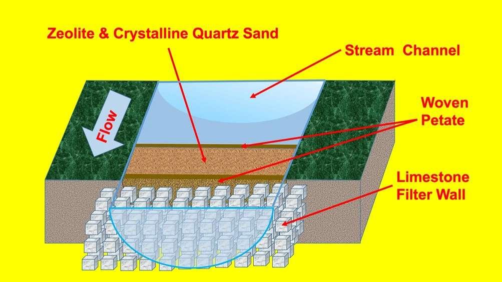Le système de filtration supposé à Tikal qui fonctionne avec de la zéolite et de quartz. © Kenneth Barnett Tankersley et al. Scientific Reports