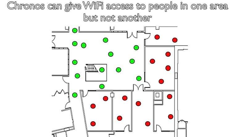 En localisant chaque terminal connecté, Chronos peut servir à instaurer des périmètres d'exclusion. Ici, les apapreils en rouge n'ont pas accès au réseau. Ce système pourrait être utilisé par des commerces qui proposent du Wi-Fi pour restreindre l'accès à leurs seuls clients. © MIT-CSAIL