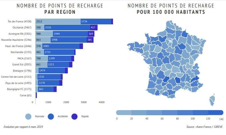 La répartition des points de charge en France par type et par région. © Avere-France, Gireve