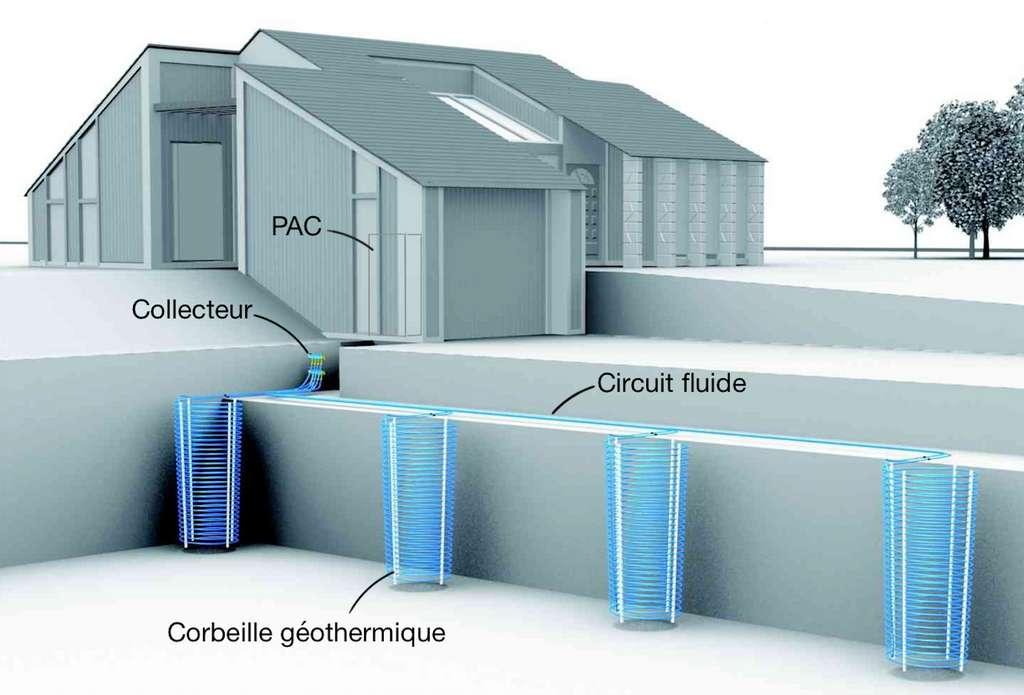 Les corbeilles doivent respecter un espacement donné. Chacune peut capter jusqu'à 1.260 kWh/an sur sol sec, 1.800 kWh/an en terrain humide et 2.160 kWh/an s'il est saturé d'eau. © Terrendis France