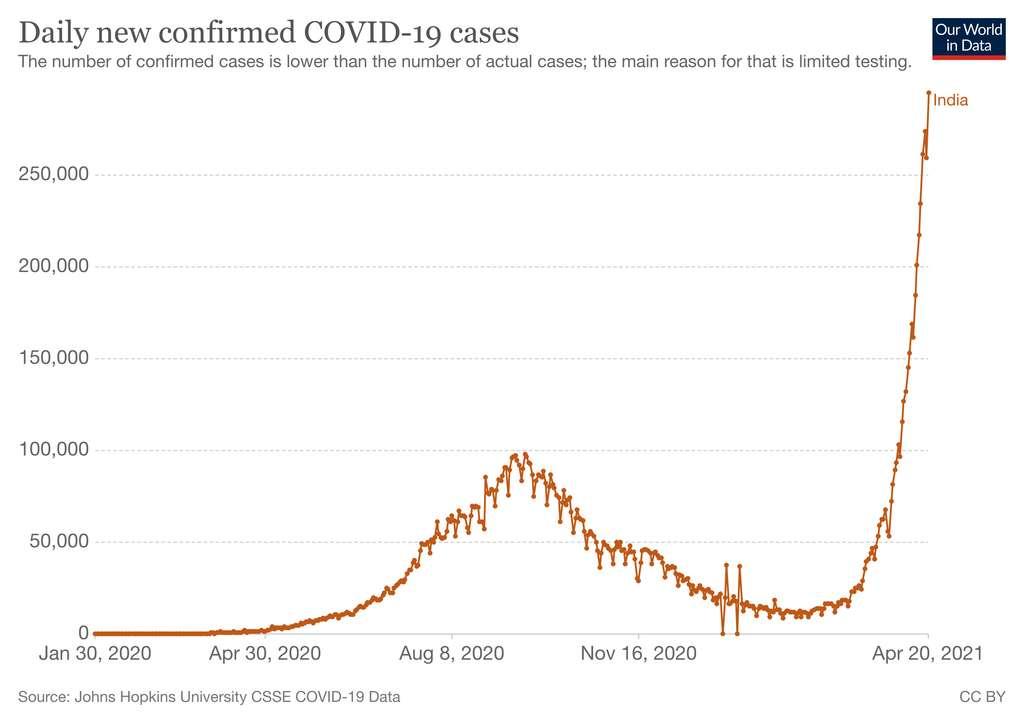Le nombre de cas confirmés journaliers en Inde. © Our World in Data