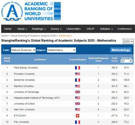 En mathématique, trois universités sont placées dans les dix premières. © ARWU