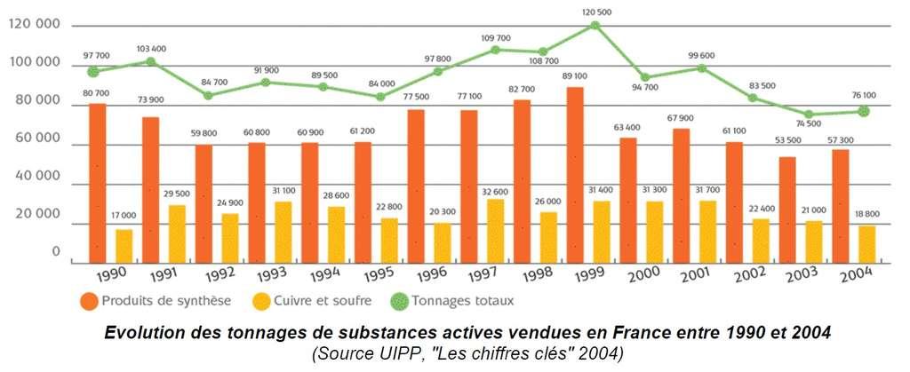 L'évolution de l'utilisation des pesticides entre 1990 et 2004. © Rapport Pesticides, agriculture et environnement de l'INRA