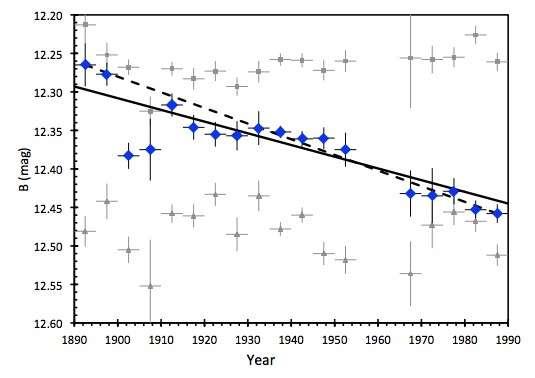 Les variations de luminosité de KIC 8462852, entre 1890 et 1989. © Bradley E. Schaefer, Louisiana State University