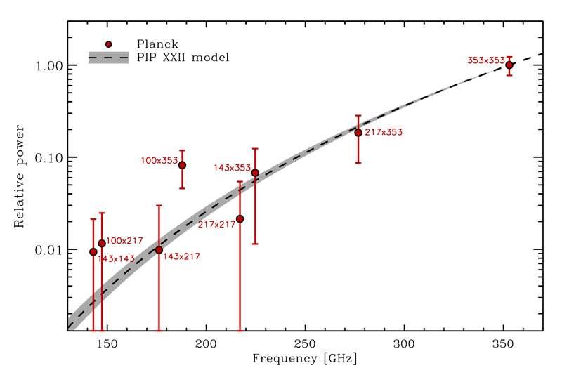 Ce graphique montre la dépendance en fréquence de l'intensité du rayonnement mesuré par Planck dans une zone du ciel qui englobe légèrement le champ des observations de Bicep2. Les points rouges représentent les résultats de Planck. Le modèle issu des observations de Planck, utilisé pour l'extrapolation, est tracé en pointillés. On voit bien que la barre d'erreur est petite pour la mesure à 353 GHz alors que celles des fréquences plus basses sont plus grandes. © Esa, collaboration Planck