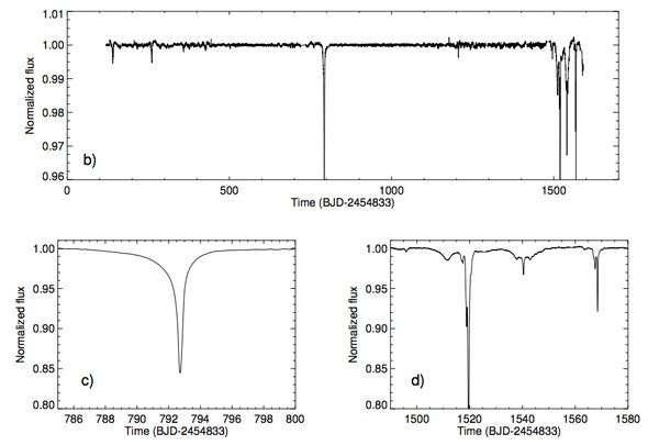 La luminosité de l'étoile KIC 8462852 a chuté jusqu'à 22 %. Sur les graphiques de la courbe de luminosité, l'abscisse indique les jours (500, 1.000, etc.) et l'ordonnée, la luminosité. © Boyajian et al.