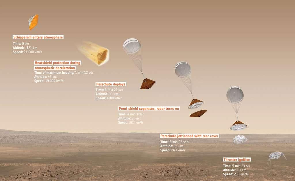 De l'entrée dans l'atmosphère à l'atterrissage, les différentes étapes de la trajectoire de la capsule Schiaparelli. Elle touchera l'atmosphère à 21.000 km/h, puis, protégée par son bouclier thermique, elle ralentira jusqu'à 1.700 km/h. Un parachute de 12 m de diamètre se déploiera alors, à vitesse supersonique. Moins d'une minute plus tard, 4 minutes après la pénétration dans l'atmosphère, à 11 km d'altitude, le bouclier sera largué. À 1.200 m, l'atterrisseur lui-même se détachera et allumera ses neuf rétrofusées (mal représentées sur ce schéma). Le système radar surveillera la hauteur et, à 2 m du sol, les moteurs seront coupés. La vitesse sera de 4 km/h et la chute libre produira un atterrissage assez rude, à 10 km/h. © Esa, ATG medialab