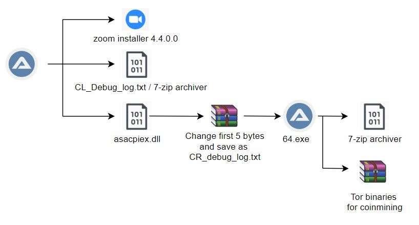 Le fichier téléchargé intègre le fichier d'installation de Zoom mais aussi une dll qui va installer la porte dérobée © Trend Micro
