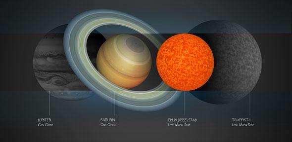 Comparaison de EBLM J0555-57Ab avec Saturne. De part et d'autre, grisées, les tailles relatives de Jupiter (à gauche) et Trappist-1 (à droite). © Université de Cambridge