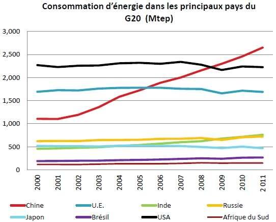 Évolution de la consommation énergétique (exprimée en mégatonnes d'équivalent pétrole, Mtep) pour les différents pays présentés dans la légende ci-dessus entre 2000 et 2011. La croissance de la valeur chinoise (en rouge) est particulièrement impressionnante. Ce pays est devenu le premier consommateur mondial, devant les États-Unis (en noir), en 2009. La Russie (en jaune), l'Inde (en vert) et le Brésil (en mauve) présentent également des valeurs à la hausse. © Enerdata