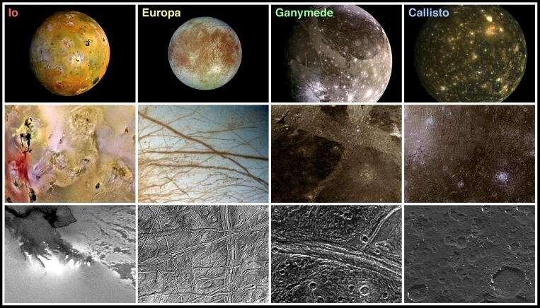 Comparaison des satellites principaux de Jupiter(surfaces)