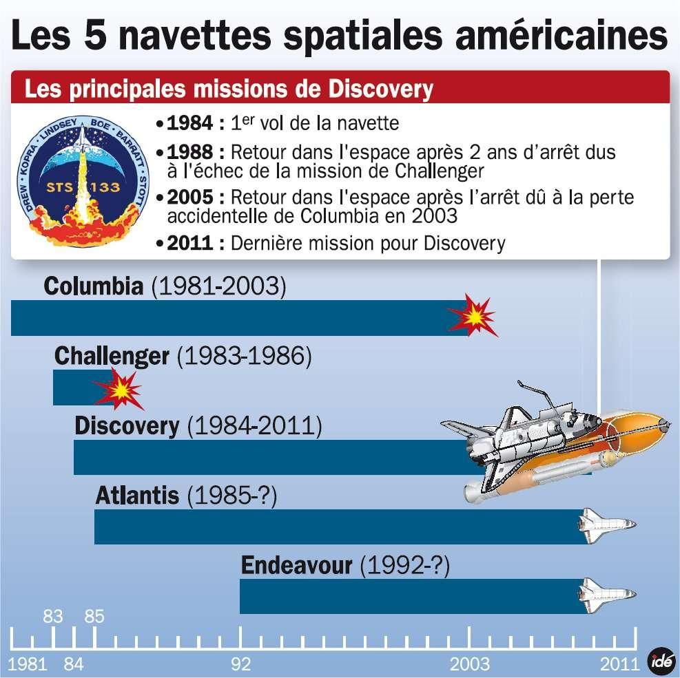 L'heure de la retraite a sonné pour la flotte de navettes spatiales, qui auront donc assuré les allers-et-retours vers l'espace durant trente ans. Sur les cinq exemplaires, deux ont été détruits en vol, : Challenger au décollage et Columbia lors de la rentrée dans l'atmosphère. © Idé