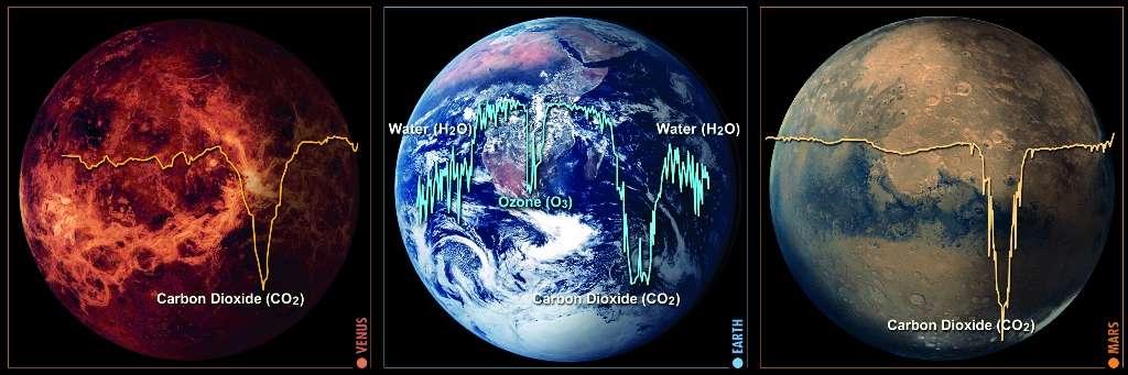 Une comparaison du spectre des atmosphères de Vénus, la Terre et Mars (de gauche à droite) dans l'infrarouge. La présence de grandes quantités de vapeur d'eau (H2O) et d'ozone (O3) sur Terre contraste avec les atmosphères de Vénus et Mars dominées par la raie d'absorption du CO2. © Esa Medialab