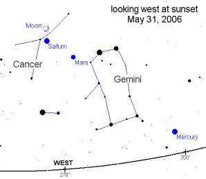 Configuration du ciel, le 31 mars, après le coucher du soleil (Crédit : Science @ Nasa)