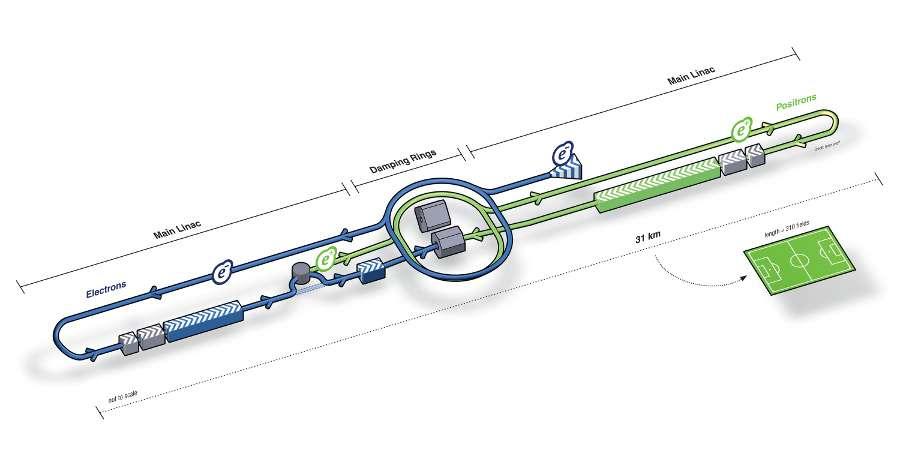 Un schéma de l'ILC, dont la taille est comparée à celle d'un stade de foot. L'accélération des électrons et positrons doit être linéaire à hautes énergies pour éviter des pertes sous forme d'émission synchrotron. © Pablo Vazquez