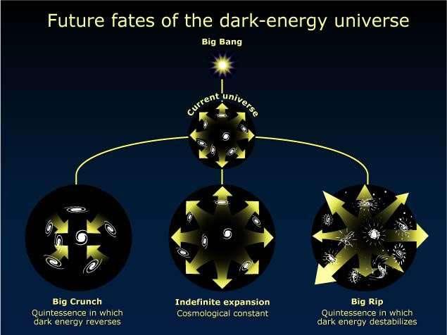 Sur ce schéma, on peut voir les trois destinées possibles pour l'univers observable. © Nasa/STScI/Ann Feild
