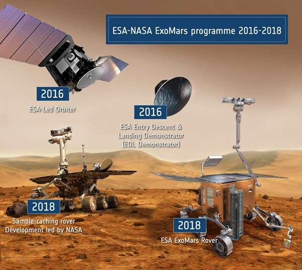 Le scénario d'ExoMars. Une première mission, lancée en janvier 2016, mettra en orbite le Led Orbiter qui servira de relais et étudiera l'atmosphère martienne. Un petit atterrisseur, le EDL Demonstrator (Entry Descent Landing Demonstrator), se posera sur le sol de Mars, essentiellement pour valider les choix techniques de cette première européenne. En 2018 seront lancés le rover Exomars, de l'Esa, et celui de la Nasa. © Esa/Nasa