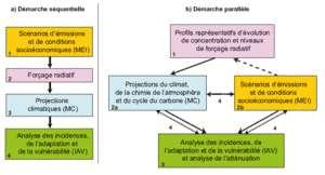 Cliquer pour agrandir. Les modes d'élaboration des scénarios climatiques mondiaux. A gauche, la démarche séquentielle utilisée précédemment et à droite, la démarche parallèle envisagée. Les chiffres Les étapes de l'analyse se font dans l'ordre des numéros. Les étapes 2a et 2b se font simultanément. Les flèches montrent le flux de l'information (trait plein), le choix des RCP (tirets) et l'intégration des informations et rétroactions (points). © Giec 2007
