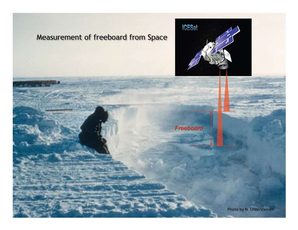 Le satellite IceSat mesure précisément la hauteur de la glace par rapport au niveau de la mer (appelée ici freeboard), et peut détecter une variation de 1,5 cm par an. © N. Untersteiner / JPL / Nasa