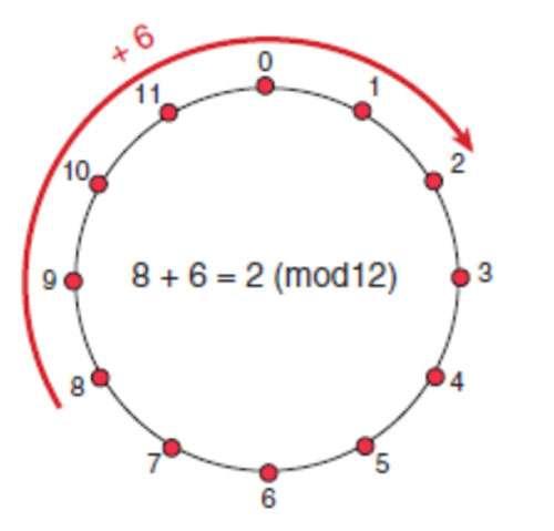 Un cadran d'horloge fonctionne module 12 plutôt que modulo 24 : c'est la présence ou l'absence du soleil qui nous indique dans quel cycle de 12 heures nous sommes. Sur le cadran ci-dessus on vérifie que six heures après huit heures, il est deux heures, ce qu'on écrit 8 + 6 = 2 (mod 12). © Belin
