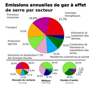 Dans le premier graphique, les émissions sont pondérées par le potentiel de réchauffement global de chaque gaz (avec 72% de CO2, 18% de méthane, 9 % d'oxydes d'azote et 1 % d'autres gaz). © Robert A. Rhode