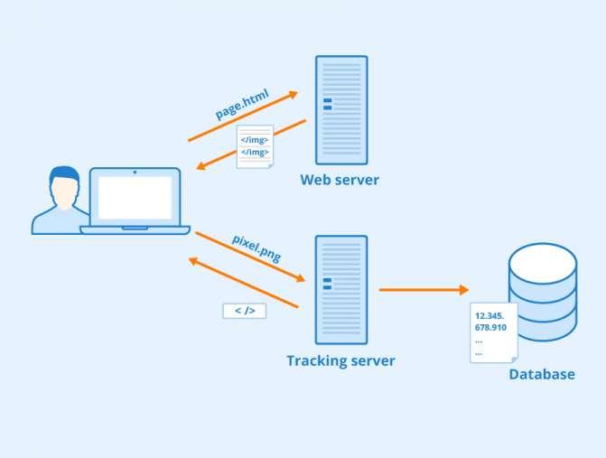Quand l'e-mail se charge, au format HTML, l'image est téléchargée sur l'ordinateur de l'utilisateur. © Seobility