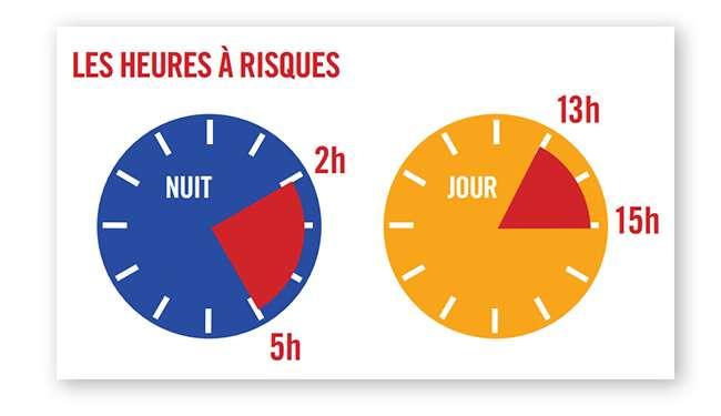 La vigilance est naturellement diminuée entre 2 h et 5 h et entre 13 h et 15 h : des horaires à éviter pour prendre la route. © Associations Prévention Routière et Attitude Prévention – Réalisation : L'Agence verte.