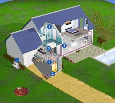 Exemple de PAC en relève de chaudière. La pompe aérothermique (1) capte la chaleur de l'air et la transmet au circuit hydraulique. Une vanne (2) permet de répartir l'eau chaude entre le circuit de radiateurs basse température (3) et la chaudière (4). La chaudière alimente la maison en eau chaude (5) et relève la pompe lorsque la température extérieure l'exige. © NovEnergie