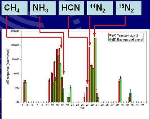 Résultats de l'analyse des gaz issus de la pyrolyse d'un échantillon d'aérosols On y trouve, entre autres, des matières organiques réfractaires à base de carbone, d'hydrogène et d'azote (Crédits :ESA)