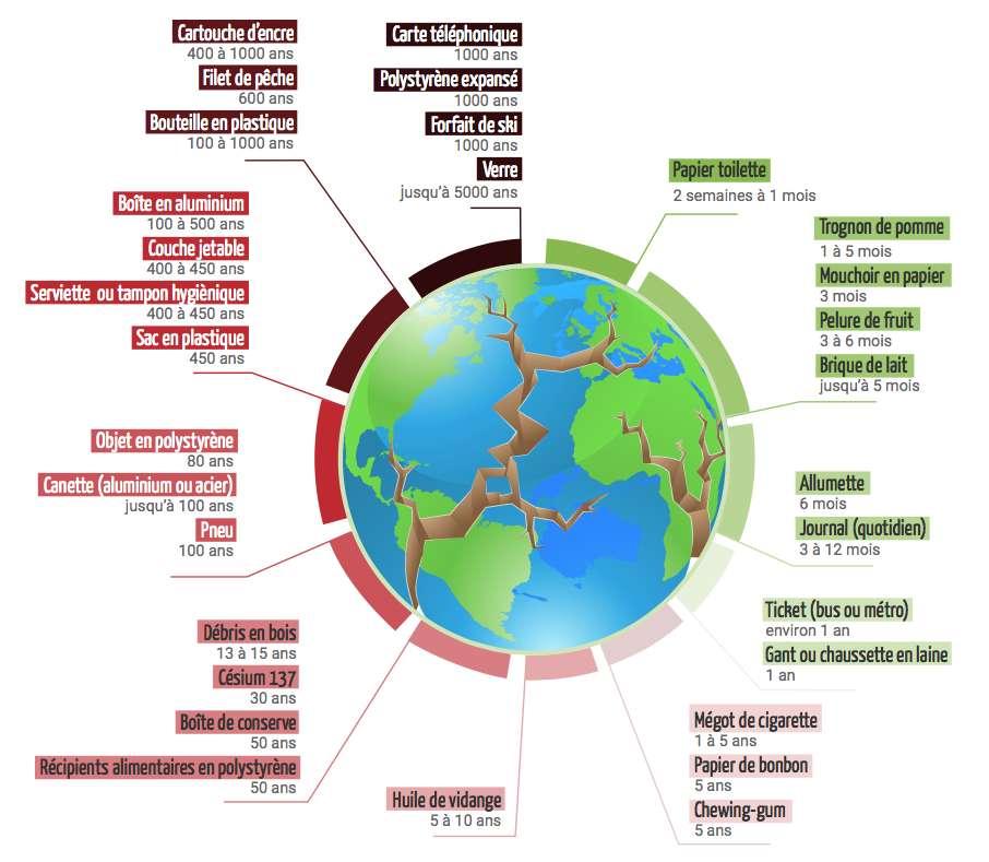 La durée de vie des déchets est très variable. © Consoglobe