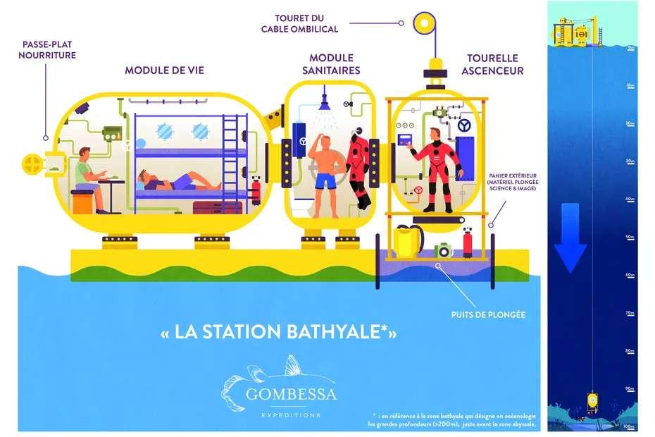 Schéma de l'organisation de la Station Bathyale qui a abrité les aquanautes de Gombessa 6 pendant 20 jours. © Laurent Ballesta, Andromède Océanologie