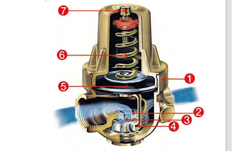 Coupe d'un réducteur de pression : 1. Corps monobloc - 2. Siège - 3. Clapet - 4. Étrier - 5. Membrane - 6. Ressort de tarage - 7. Vis de réglage. Le réglage de la pression s'opère en comprimant plus ou moins le ressort. © Watts Industries