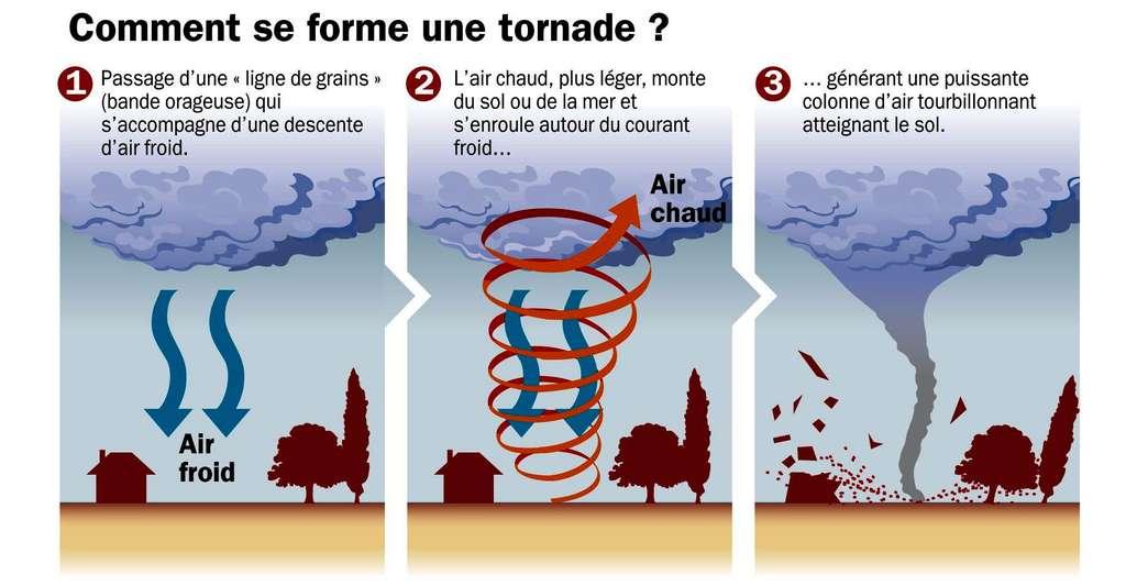 Lors de la formation d'une tornade, un courant d'air chaud monte, s'enroulant autour du courant d'air froid. © Futura-Sciences et Idé
