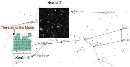 Figure 1 (cliquer sur l'image pour l'agrandir). Sur la gauche est représentée l'une des trois régions observées (carrés verts). Cette région est située à proximité de la Grande Ourse. 700.000 galaxies y furent détectées (sur un total de deux millions pour les trois régions observées). La partie agrandie montre quelques étoiles et plus d'une centaine de galaxies peu lumineuses. Sa dimension angulaire est de 3 minutes d'arc, à peine plus que la résolution limite de l'œil humain. Crédit : Canada-France-Hawaii Telescope Corporation 2008