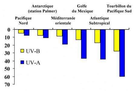 Figure 1. Profondeurs auxquelles parvient 10 % de l'éclairement de surface, pour les UV-B (305 nm) et les UV-A (340 nm), dans l'océan Pacifique Nord (Goes et al., 1995, Photochem. Photobiol. 62, 703-710), en Antarctique (Helbling et al., 1995, Mar. Ecol. Prog. Ser. 126, 293-298), en Méditerranée orientale (Obernosterer et al., 1999, Aquat. Microb. Ecol. 20, 147-156), dans le Golfe du Mexique (Weinbauer et al., 1997, App. Environ. Microbiol. 63, 2200-2205), dans l'Atlantique subtropical (Obernosterer et al., 2001, Limnol. Oceanogr. 46, 632-643) et dans le tourbillon du Pacifique Sud (Tedetti et al., 2007).