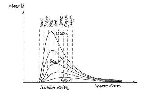 Le spectre lumineux rayonné par un corps ne dépend que de sa température ; l'énergie émise est d'autant plus importante que le corps est chaud. De plus, la couleur associée au maximum de l'émission se décale vers le rouge quand la température diminue. © DR