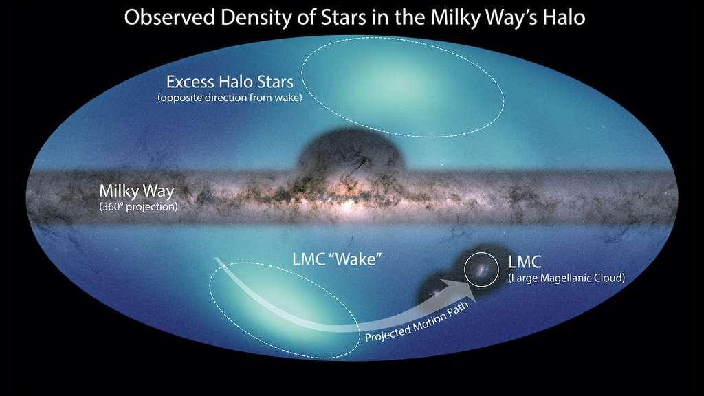 Ici, des images de la Voie lactée et du Grand nuage de Magellan (LMC) sont posées sur une carte du halo galactique environnant. La plus petite structure est un sillage créé par le mouvement du LMC à travers cette région. La plus grande caractéristique bleu clair correspond à une forte densité d'étoiles observées dans l'hémisphère nord de notre galaxie. © Nasa/ESA/JPL-Caltech/Conroy et. al. 2021