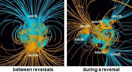 Modélisation du champ magnétique terrestre par Glatzmaier et Roberts. À gauche, durant une période calme, la composante dipolaire prédomine. À droite, durant une inversion, on peut voir l'apparition de plusieurs pôles Nord et Sud. © Nasa